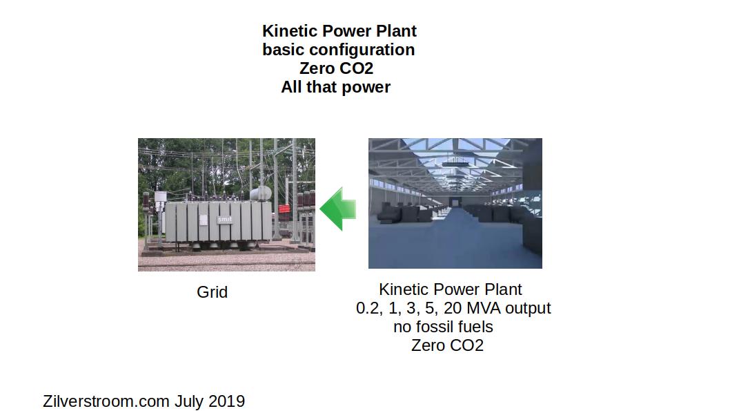 Overzicht van standaard Kinetic Power Plant systemen