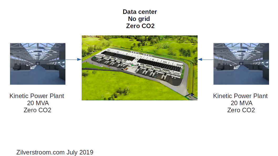Data center nul CO2 geen net aansluiting