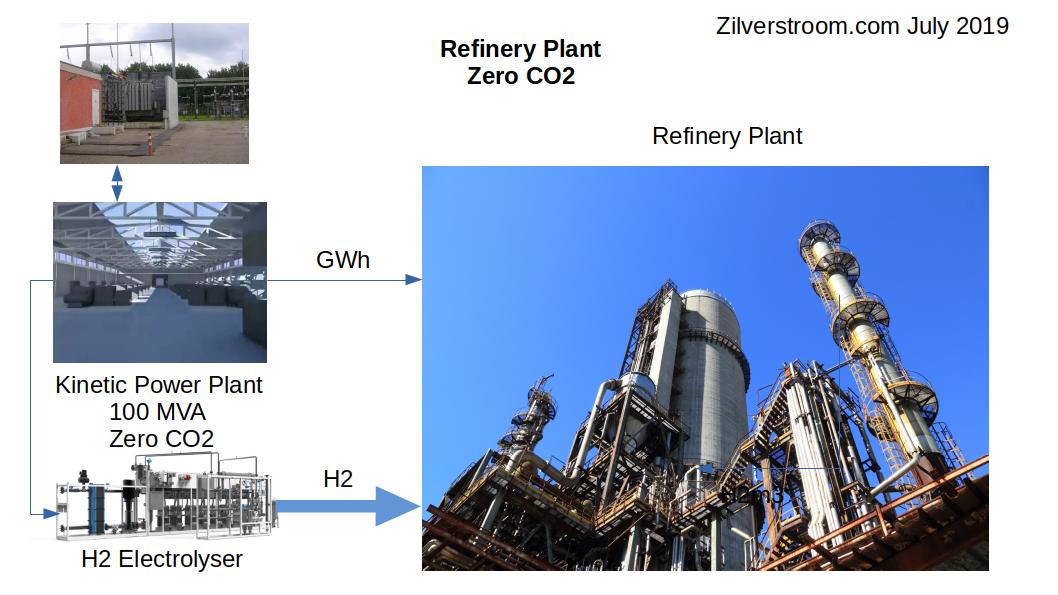 Raffinaderij zonder uitstoot van CO2