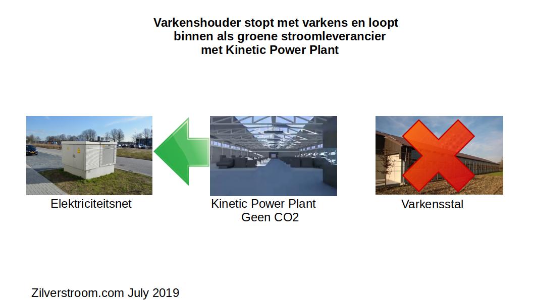 Varkenshouder wordt groene energieleverancier met kinetic power plant en loopt binnen